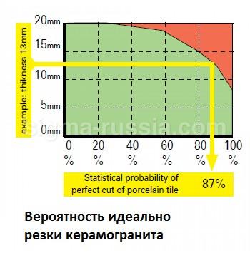 Плиткорез 3C3M